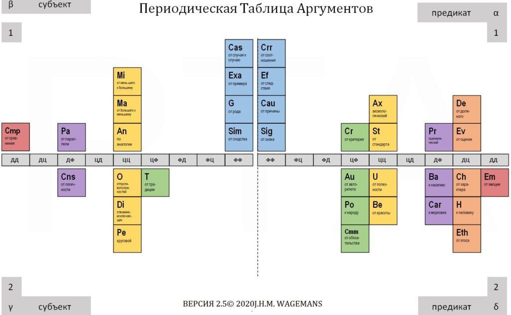 периодическая таблица аргументов